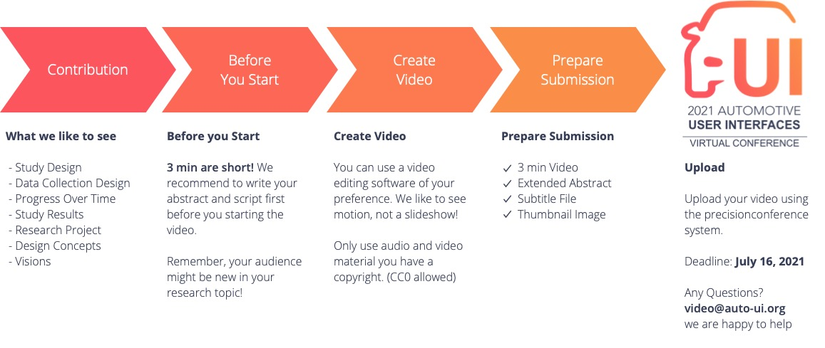 Video Submission Timeline